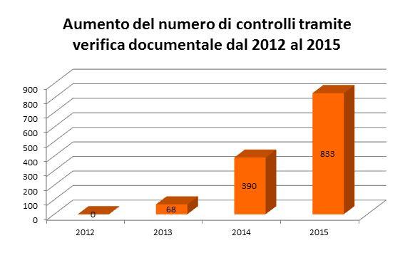 controlli GSE tramite verifica documentale 2012-2015