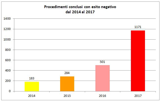 Controlli GSE 2017: procedimenti conclusi con esito negativo_2014-2017