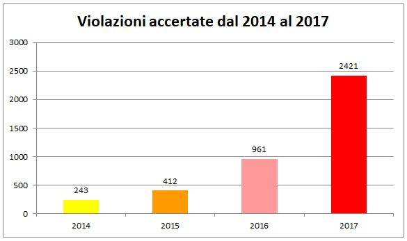 violazioni accertate 2014-2017
