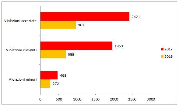 violazioni accertate 2016-2017